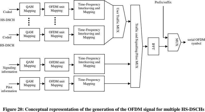 MUX IFFT Prefix/suffix Time-Frequency QAM OFDM unit Interleaving and Mapping Mapping Coded Mapping Traffic and