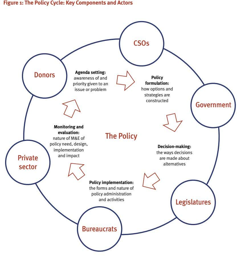 Figure 1: The Policy Cycle: Key Components and Actors CSOs Agenda setting: Donors awareness of