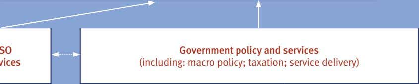 Government policy and services (including: macro policy; taxation; service delivery)