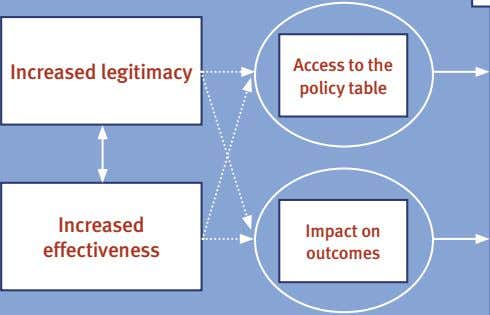 Increased legitimacy Access to the policy table Increased Impact on effectiveness outcomes