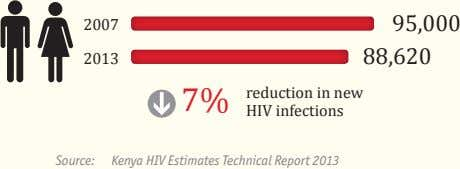 2007 95,000 2013 88,620 7% reduction in new HIV infections Source: Kenya HIV Estimates Technical