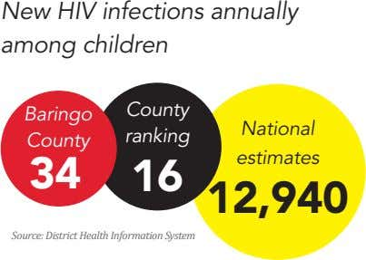 New HIV infections annually among children County Baringo National ranking County estimates 34 16 12,940