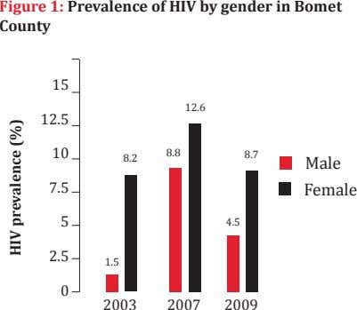 Figure 1: Prevalence of HIV by gender in Bomet County 15 12.6 12.5 10 8.8