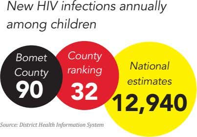 New HIV infections annually among children County Bomet National ranking County estimates 90 32 12,940