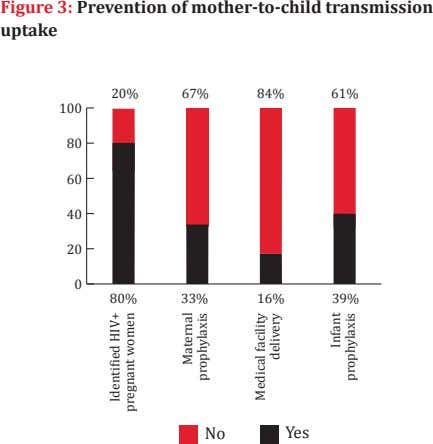 Figure 3: Prevention of mother-to-child transmission uptake 20% 67% 84% 61% 100 80 60 40