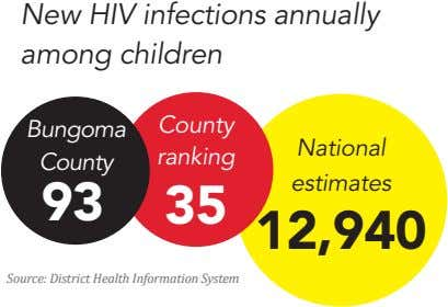 New HIV infections annually among children County Bungoma National ranking County estimates 93 35 12,940