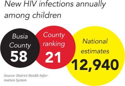 New HIV infections annually among children County Busia National ranking County estimates 58 21 12,940