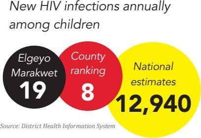 New HIV infections annually among children County Elgeyo National ranking Marakwet estimates 19 8 12,940