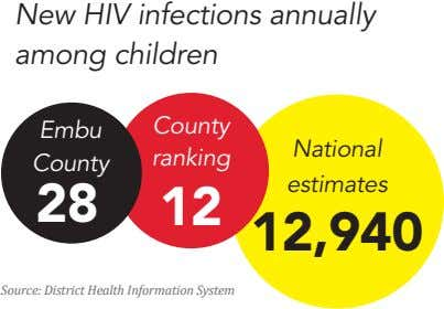 New HIV infections annually among children County Embu National ranking County estimates 28 12 12,940
