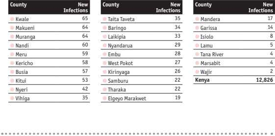 County New County New County New Infections Infections Infections Kwale 65 Taita Taveta 35 Mandera