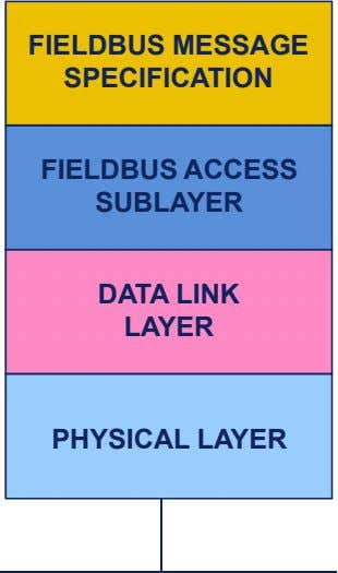 FIELDBUS MESSAGE SPECIFICATION FIELDBUS ACCESS SUBLAYER DATA LINK LAYER PHYSICAL LAYER