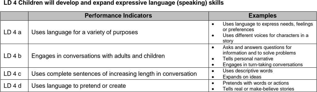 LD 4 Children will develop and expand expressive language (speaking) skills Performance Indicators Examples Uses language