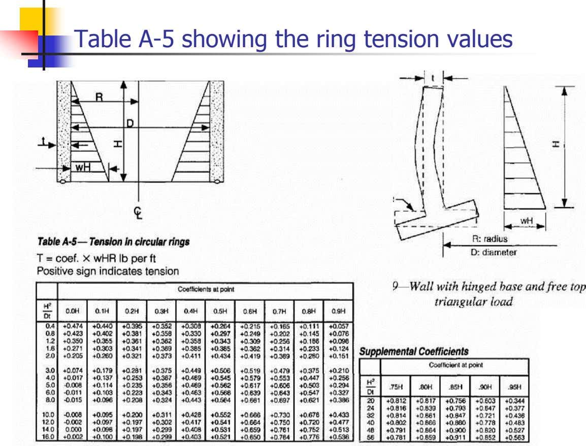 Table A-5 showing the ring tension values