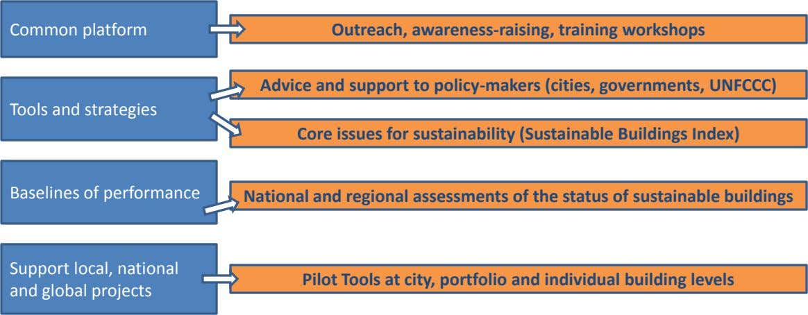 Common platform Outreach, awareness-raising, training workshops Advice and support to policy-makers (cities,