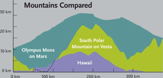 Mountains Compared 30 km 20 km South Polar Mountain on Vesta Olympus Mons 10 km