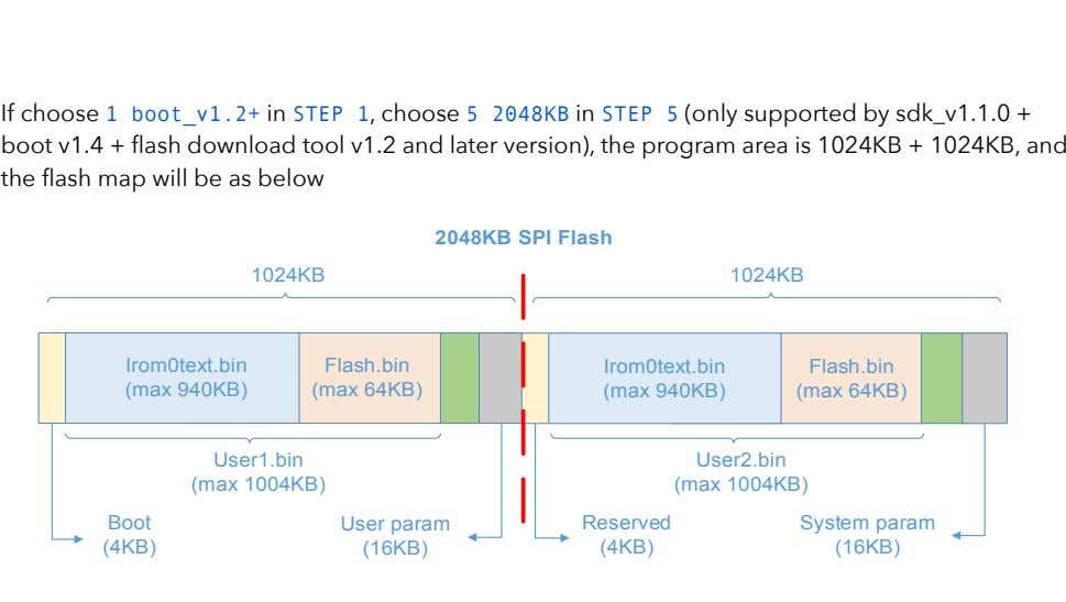 ! If choose 1 boot_v1.2+ in STEP 1, choose 5 2048KB in STEP 5 (only