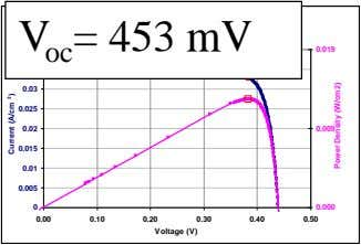 Pseudo Light IV curve without the effect of Rs V oc = 453 mV 0.04