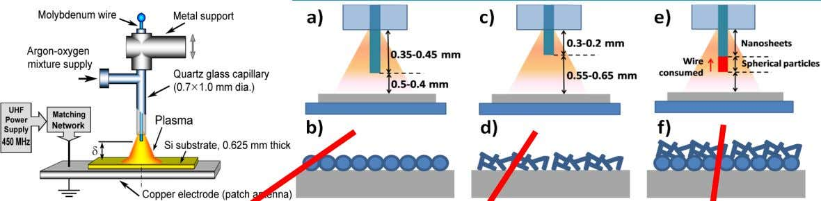 nanofabrication: from nanostructures to nanoarchitectures [Mariotti & Ostrikov, J. Phys D 42 , 092002 (2009)]