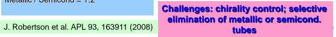 J. Robertson et al. APL 93, 163911 (2008) Challenges: chirality control; selective elimination of metallic