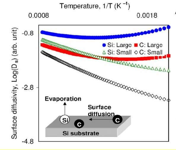 ionization theory approach [Phys Lett A 373, 2267 (2009)] Si atoms tend to diffuse and evaporate