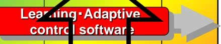 Learning・Adaptive control software