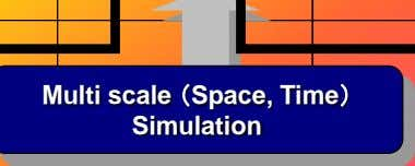 Multi scale (Space, Time) Simulation