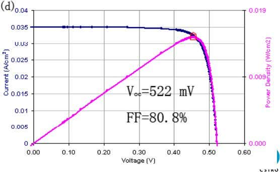 (a) Before p - (n)-type Si p-type Si substrate (c) After E  The maximum open-circuit
