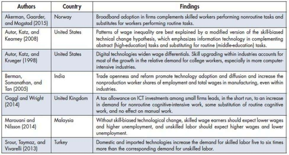 3. Summary of Research Results on Skill-biased Change 3 0 Alternatively, ICTs create new job opportunities