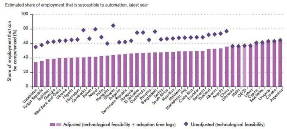 those needs, especially for non-traded goods and services. Figure 4. Jobs Susceptible to Automation 3 1