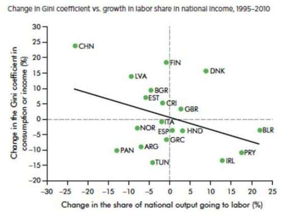 pose a significant threat to sustainable development goals. Figure 5. Falling Labor Share of Income, #2