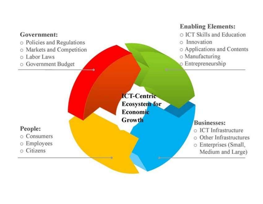 for work will force adjustment costs that will impact markets asymmetrically. Figure 7. ICT Ecosystem Representation