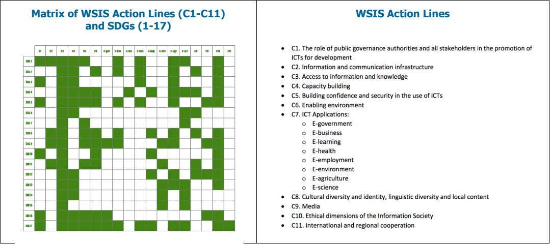 Matrix of WSIS Action Lines (C1-C11) and SDGs (1-17) WSIS Action Lines