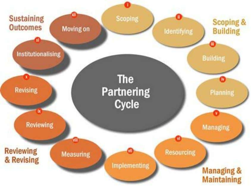 achieves in terms of development outcomes (Unwin, 2005). Figure A1. The Partnering Initiative's Partnering Cycle