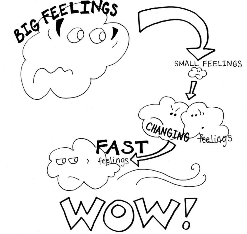 Feelings sure can be confusing! Knowing how you feel can help you figure out what