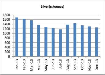 Silver(rs/ounce) 1800 1600 1400 1200 1000 800 600 400 200 0 Jan-13 Feb-13 Mar-13 Apr-13