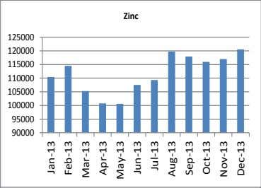 Zinc 125000 120000 115000 110000 105000 100000 95000 90000 Jan-13 Feb-13 Mar-13 Apr-13 May-13 Jun-13