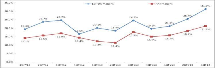 Sales and Sales growth(%)(yoy) (Source: Company/Eastwind) Margin-% (Source: Company/Eastwind)