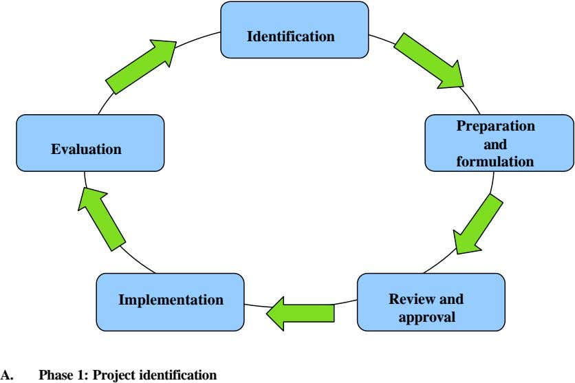 Identification Preparation and Evaluation formulation Implementation Review and approval A. Phase 1: Project