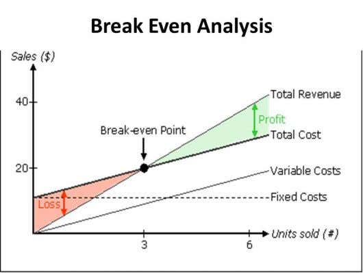 How To Develop a Quantitative Analysis Model • A mathematical model of profit: • Profit =