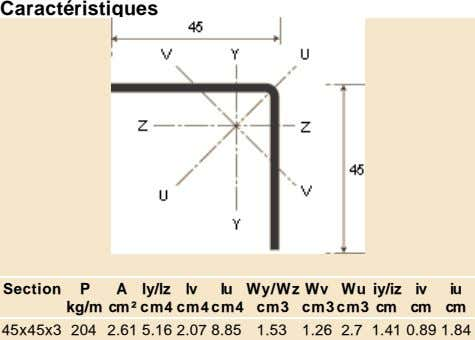 Caractéristiques Section P A ly/lz lv lu Wy/Wz Wv Wu iy/iz iv iu kg/m cm