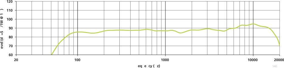 TECHNICAL DATA SHEET FreeSpace ® DS 40F loudspeaker Directivity Index and Q Beamwidth Impedance On-Axis Response