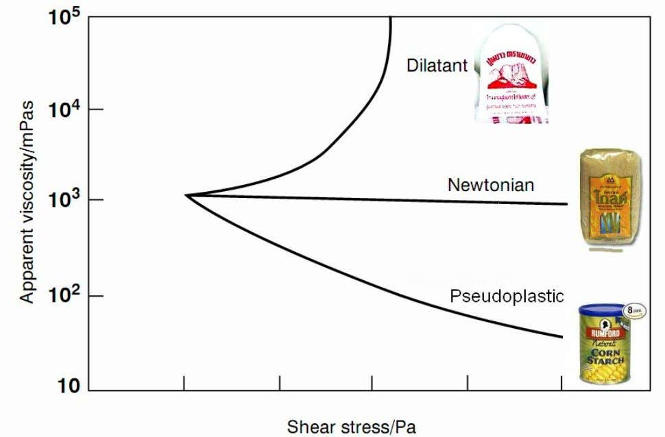 Relationships between viscosity and shear stress of thickener types