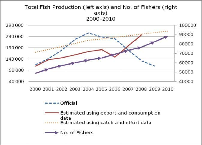 Figure 1: Fishers and Fish Production, 2000-2008/2009 (Source: MFW / FAO Fishstat / Mission Estimates) Table