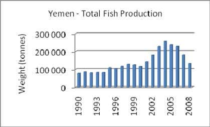 – Total and Sele cted High Value Species - Selected Years (Source: MFW/FAO Fishstat) 18. There