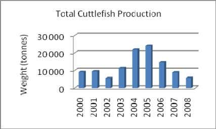 Value Species - Selected Years (Source: MFW/FAO Fishstat) 18. There is evidence of increases in catches
