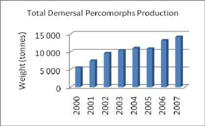 Production of Selected Low Value Demersal Stocks, 2000-2007 (Source: FAO Fishstat) 19. This trend of decline