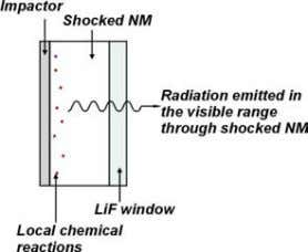 at the impactor/explosive interface (Figure 4). FIGURE 4. RADIATION EMITTED DURING THE PROPAGATION OF THE