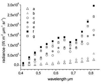 hollow characterizes semi-transparent optical properties. FIGURE 3. RADIANCE SPECTRA AT DIFFERENT TIMES: a) after