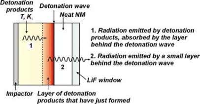 (Figure 5). Detonation products are called optically thick. FIGURE 5. RADIATION EMITTED DURING THE PROPAGATION OF
