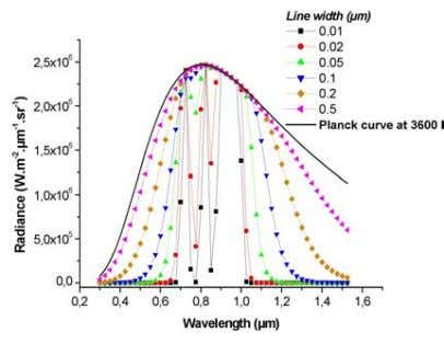FIGURE 10. RADIANCE SPECTRA OF WATER VAPOR Water vapor and carbon clusters in detonation products